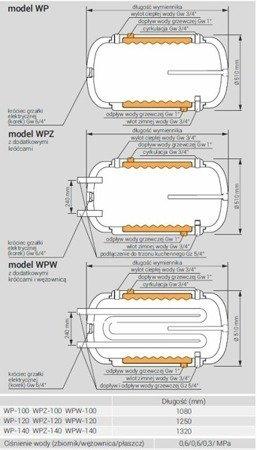 Kospel wymiennik c.w.u. WPZ-120.TERMO-HIT, 120 litrów, poziomy, dwupłaszczowe z podłączeniem do zewnętrznego wymiennika ciepła (np. trzonu kuchennego)
