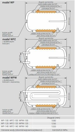 Wymiennik c.w.u. WPW-120.TERMO-HIT, 120 litrów, dwupłaszczowy z dodatkową wężownicą